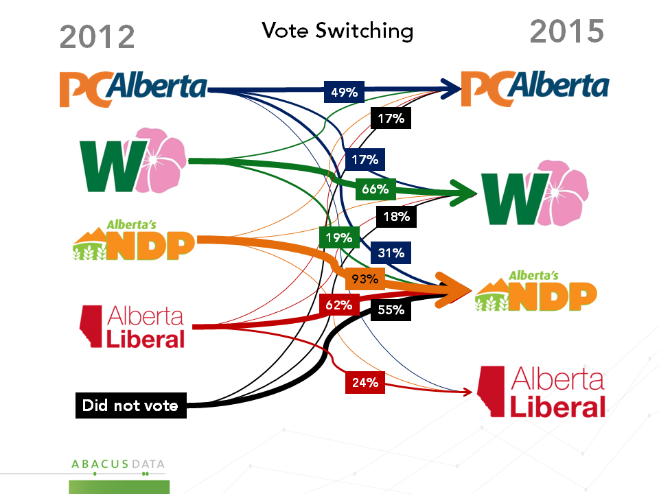 Vote switching from 2012 to 2015
