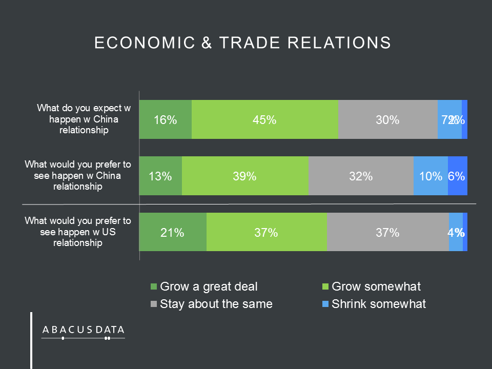 canada and us economic relationship with china