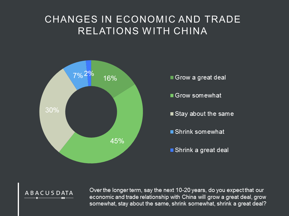 us china trade and economic relationship between canada