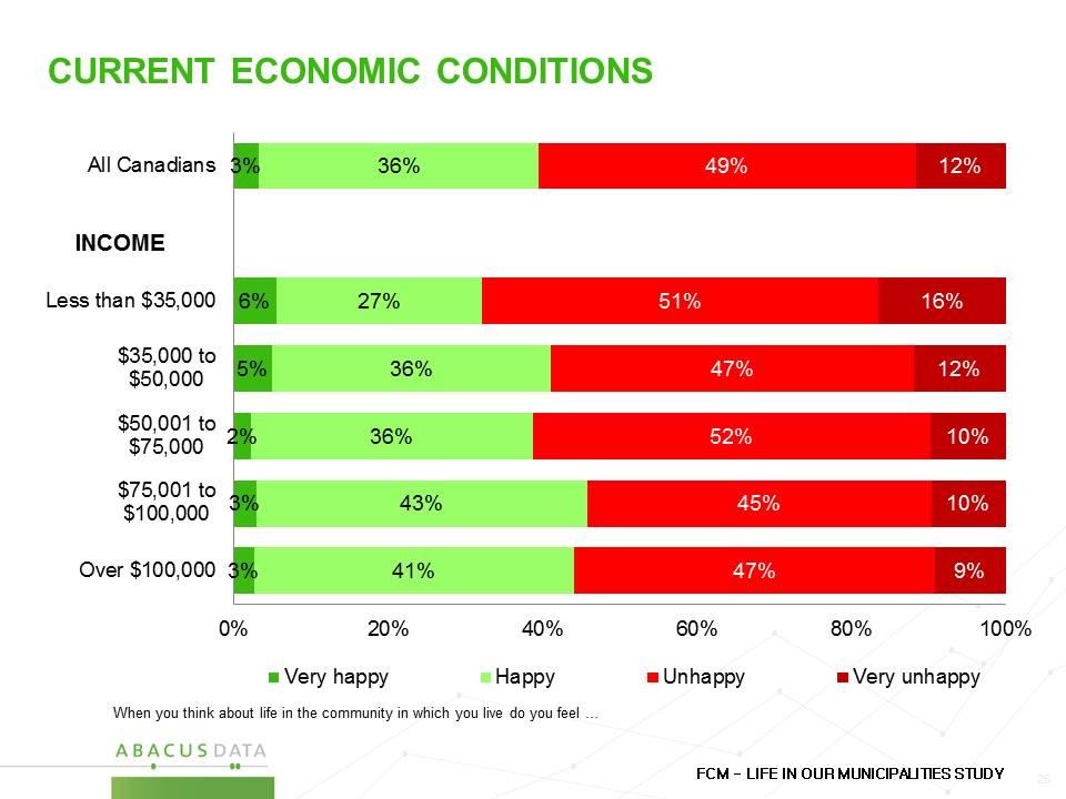 IncomeEconomicConditions