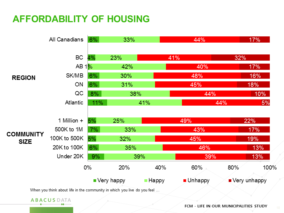 Affordability of Housing