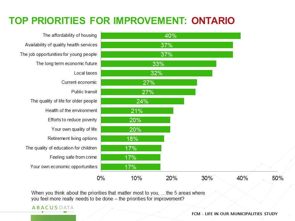 Ontario - Priorities
