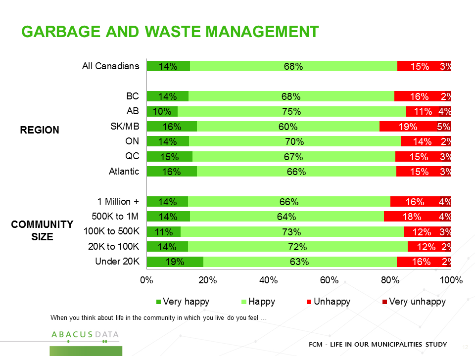 Garbage and Waste Management