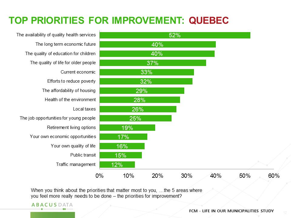 Quebec - Priorities