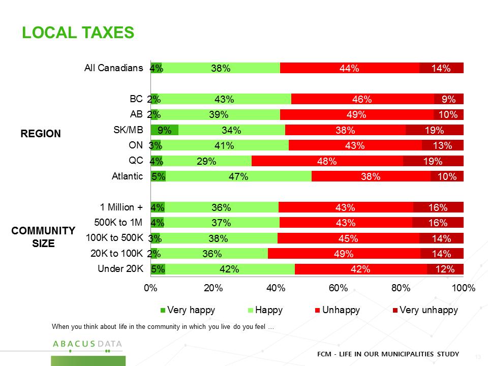 Local Taxes