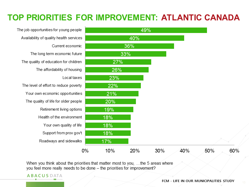 Atlantic Canada - Priorities