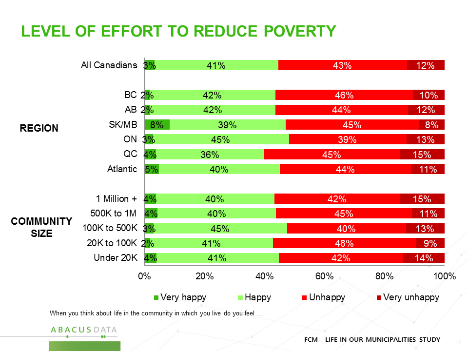 Reducing Poverty