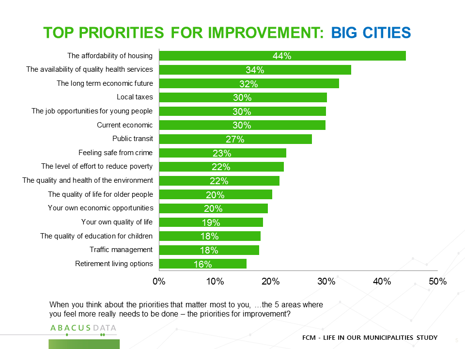 Big Cities - Priorities
