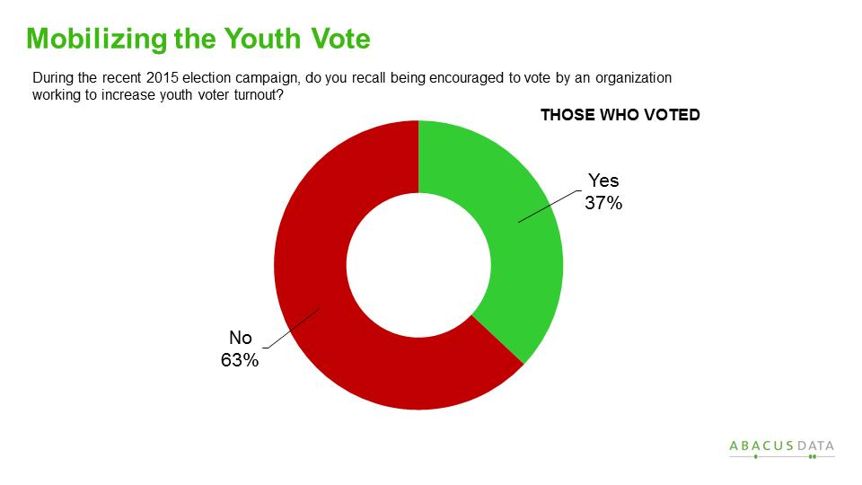stats Teen voting