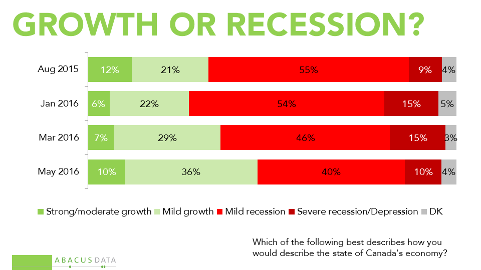 an analysis of the key drivers of the canadian economy Learn more about the canada economy, including the population of canada, gdp, facts, trade, business, inflation and other data and analysis on its economy from the index of economic freedom.