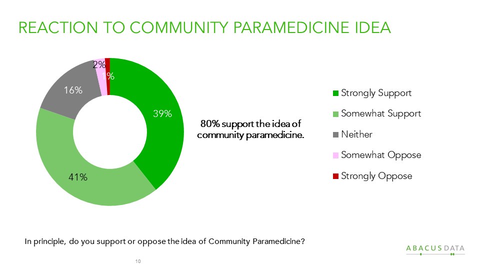 What Is The Role Of Paramedics In Canada S Healthcare