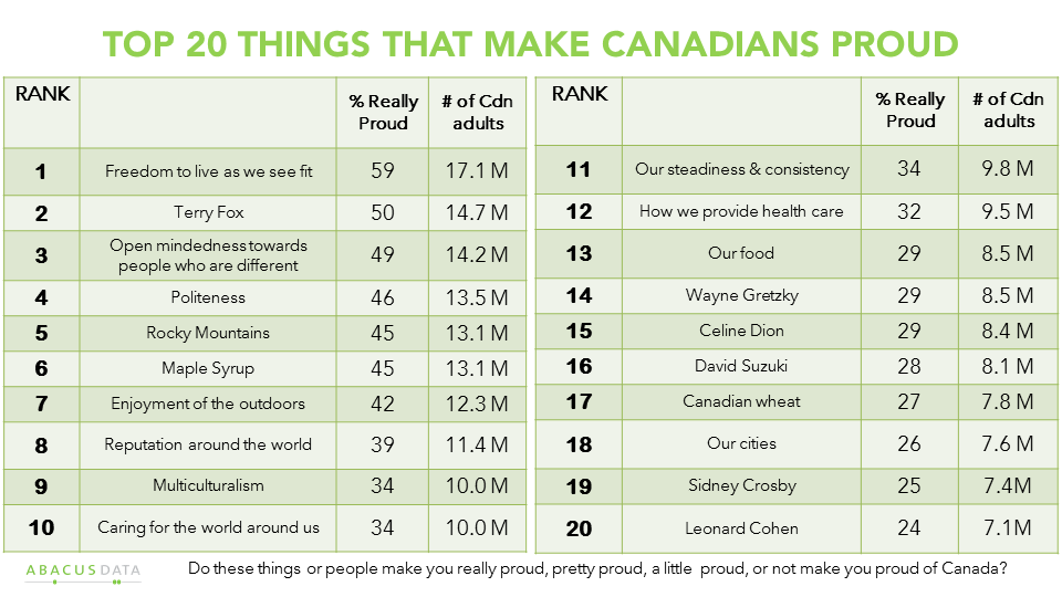 What makes us canadian essay