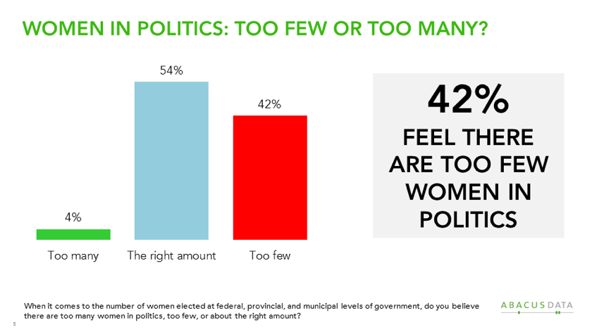 Finding Parity: Canadian Opinions About Women in Politics ...