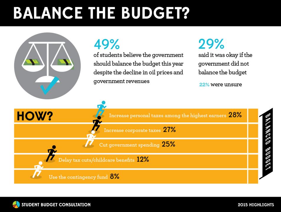 balance the budget