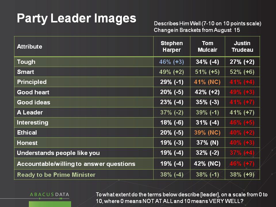 Leader slide