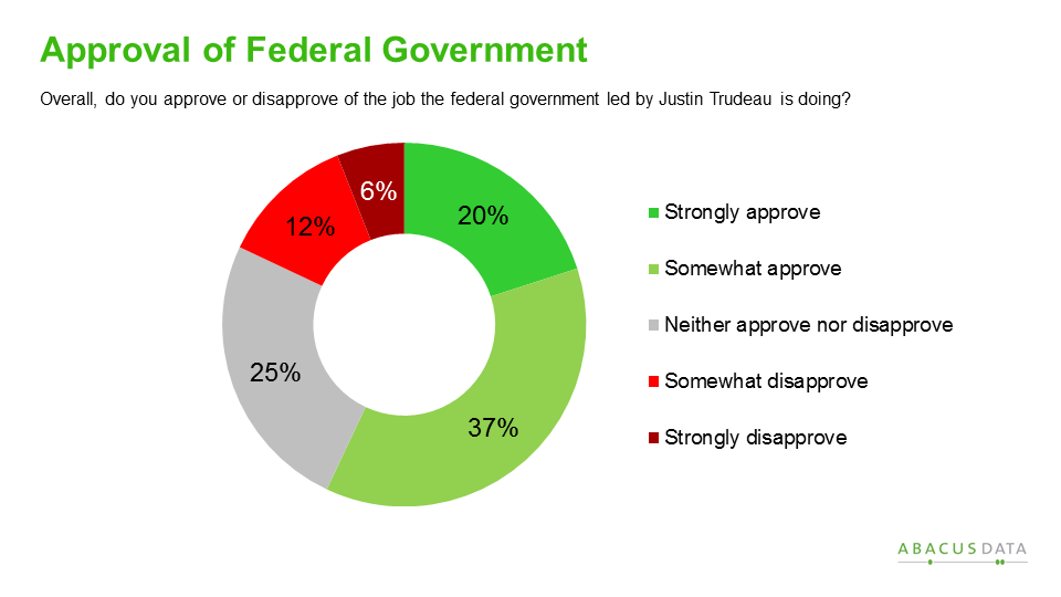 Abacus Data | The Next Canada: Politics, political