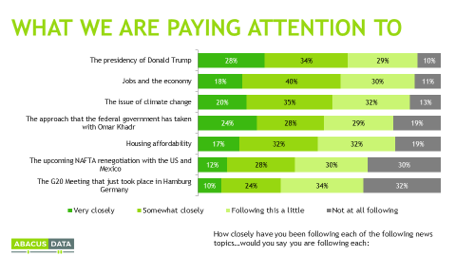 Trump Attracts Most Canadians' Attention; Jobs, Climate Change & Khadr Hot Button Issues