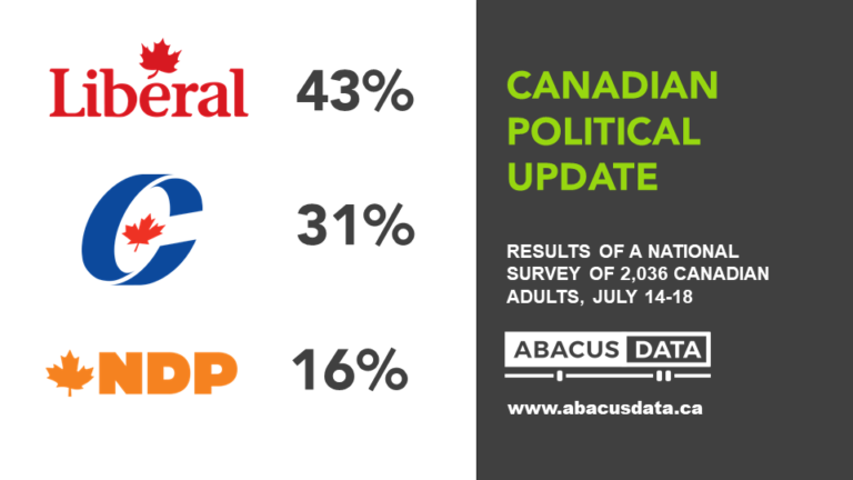 Liberal Support Holds with Improving Economic Mood