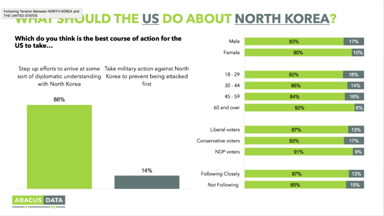 More Expect U.S. to Take Military Action Against North Korea than the Reverse, 84% Say Trump Making Things Worse