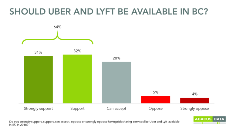 By a 7 to 1 margin, residents of Greater Vancouver want ride sharing services available this year.