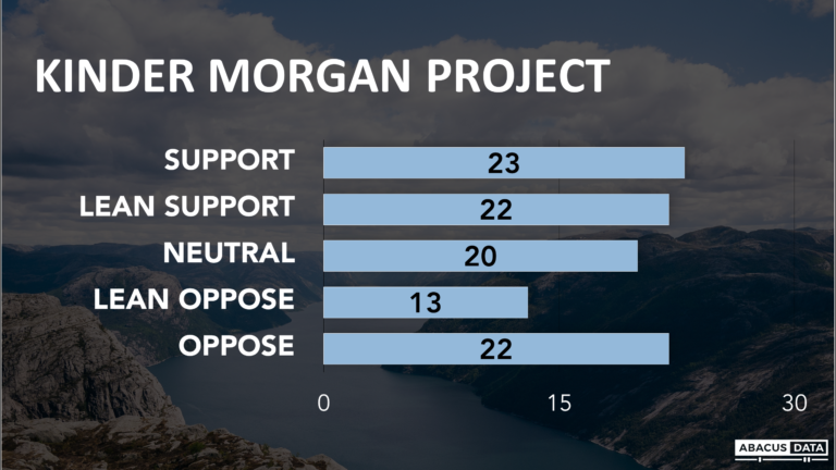 Is BC really polarized over Kinder Morgan Trans Mountain?