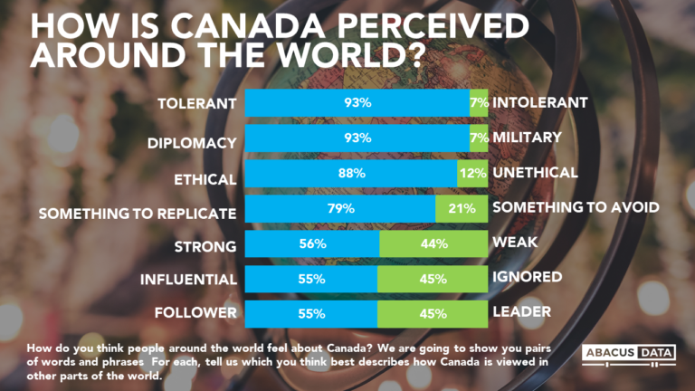 Diplomatic, tolerant & ethical. How Canadians think the rest of the world sees our country.