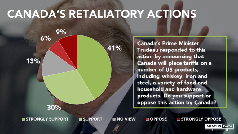 Canadians mad at Trump tariffs; support retaliation. Millions want to do their own part.