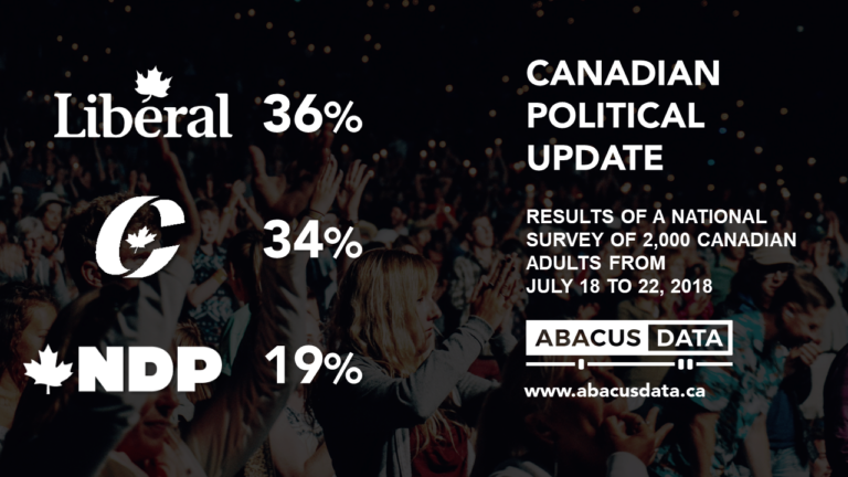 Liberals and Conservatives neck and neck as the race to 2019 takes shape