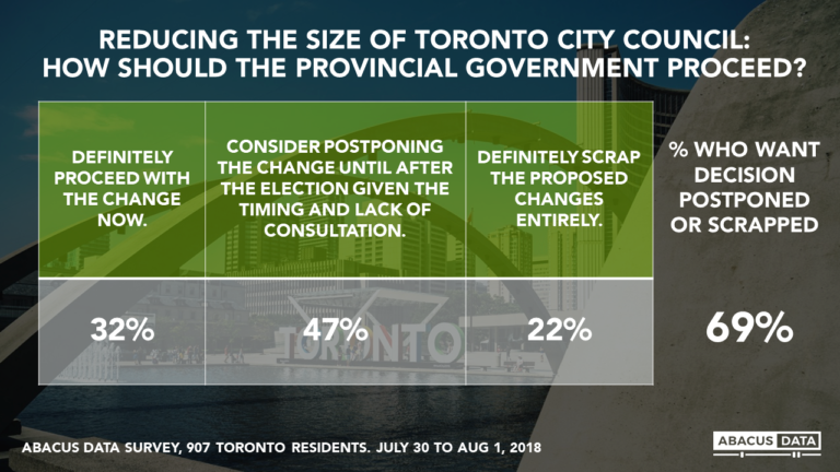 2 in 3 Toronto residents think Ford Government should postpone council size cut until after the election or scrap plan entirely