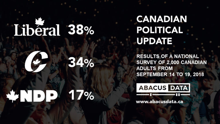 Election 2015 started as a three party race. Countdown to 2019 begins with the NDP well back.
