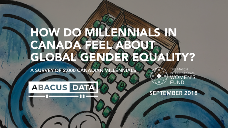Only 1 in 5 Canadian millennials believe they will see global gender equality in their lifetimes.