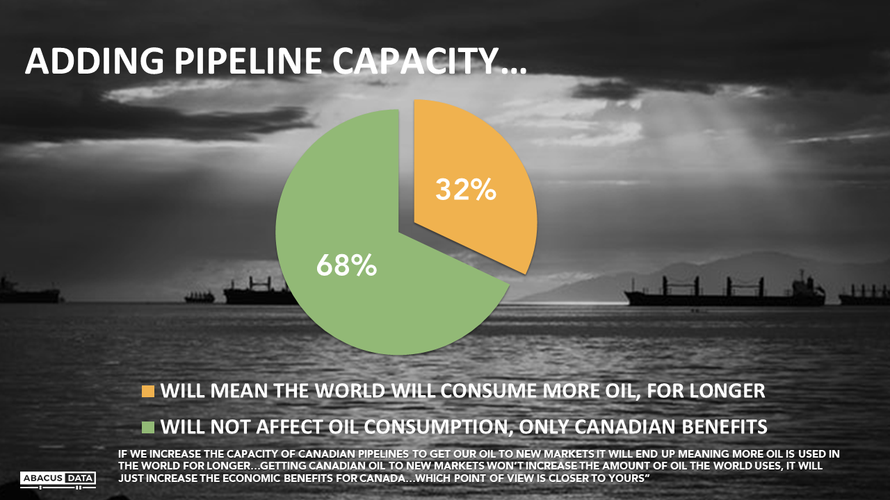 Abacus Data | Do you love oil? Hate oil? Either way, you're