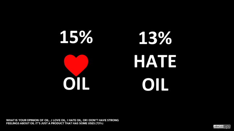 Do you love oil? Hate oil? Either way, you're in the minority.
