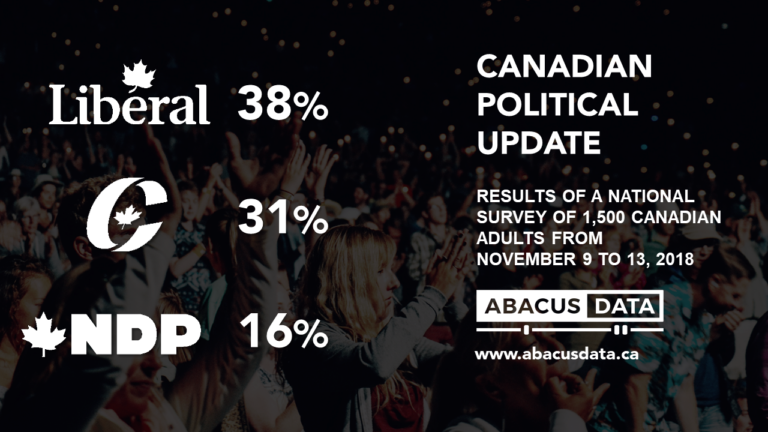 Liberals see an uptick; Conservative growth stalls