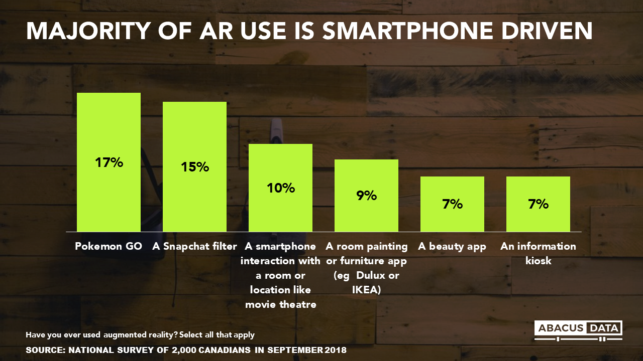 Abacus Data | I shop, therefore I am: Can Augmented Reality