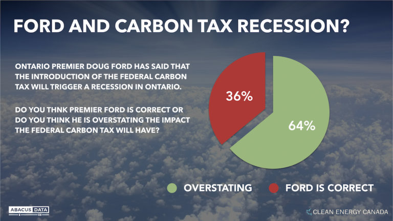 Most people disagree with Premier Ford on whether carbon tax will cause a recession
