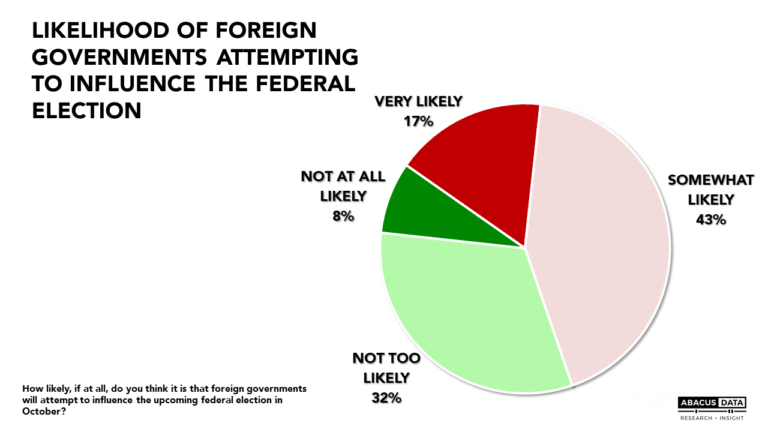 Most Canadians expect foreign governments may try to influence Canada's election