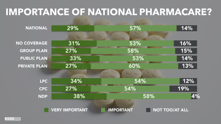 Latest Public Opinion on National Pharmacare: Canadians prefer a dollar-wise focus on those who have no insurance coverage