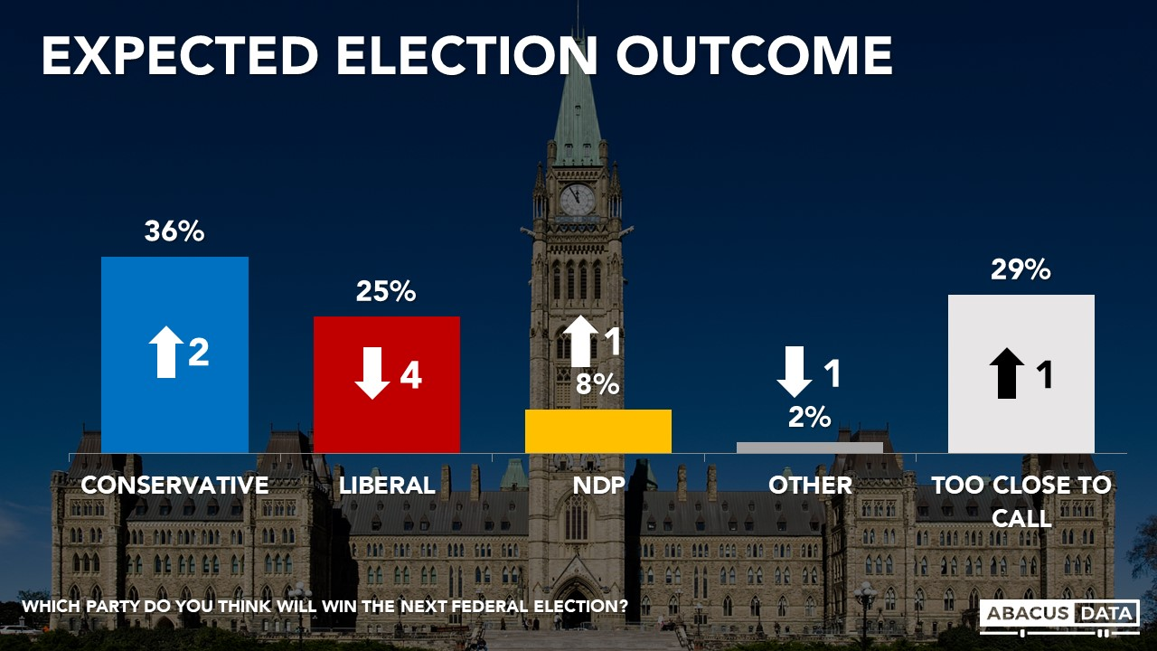 Abacus Data | Conservatives lead as 2015 Liberal coalition