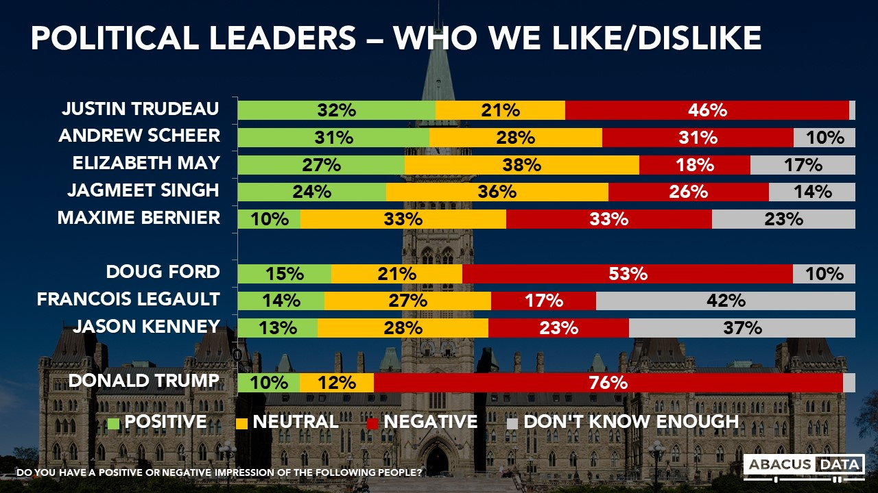 Abacus Data | Conservatives lead as 2015 Liberal coalition splinters