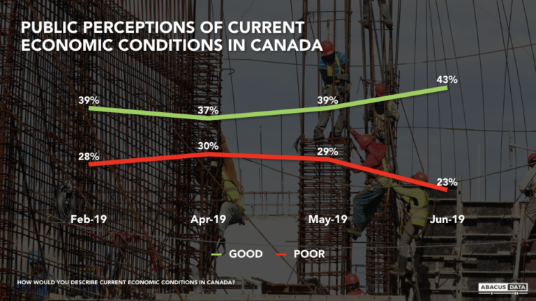 Just 1 in 4 Canadians say the economy is poor