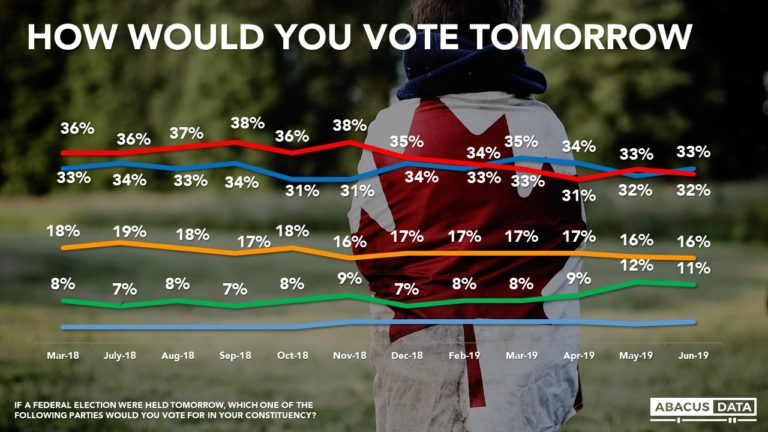 Tight race between Conservatives and Liberals continues as voter fluidity remains high