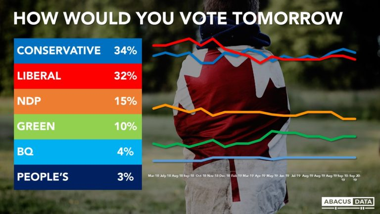 Election Poll: A sensational week, yet a tight race remains