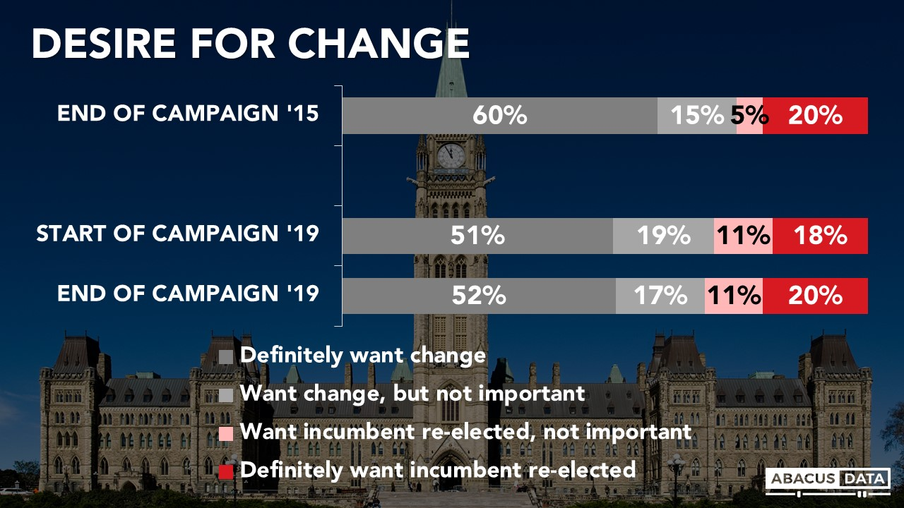 Abacus Data |   Election Poll: Regional races & turnout will decide an election with 2-points separating Liberals and Conservatives in Canada