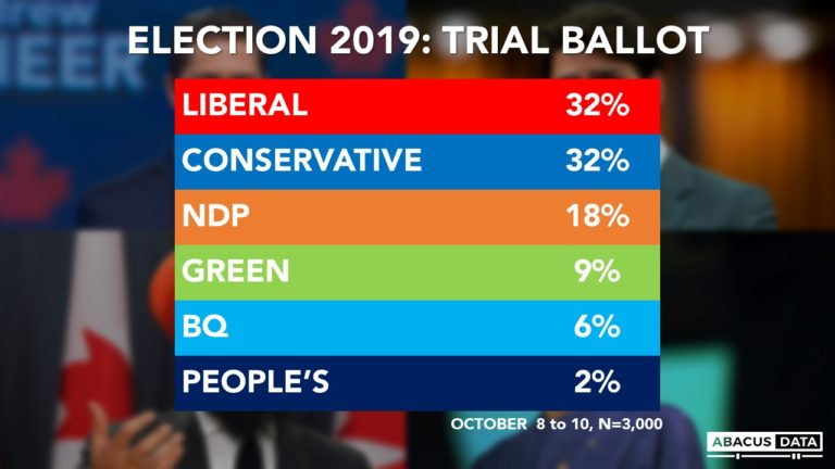 Election Poll: NDP and BQ rise as Liberals and Conservatives remain deadlocked