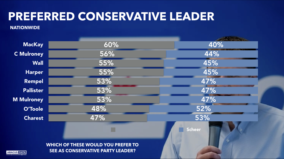Abacus Data |   Andrew Scheer or Who?