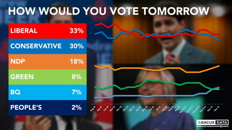 The public perception of Canadian politics as 2019 comes to a close