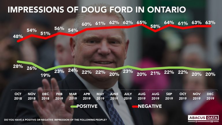 A Premier Ford Reset? Public yet to clue in as negatives hold steady