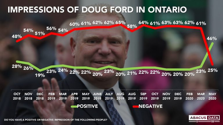 Doug Ford's image goes from very bad to impressive in less than three months.