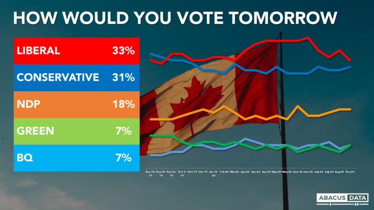 Liberal support sags as the summer ends and O'Toole begins as Conservative leader